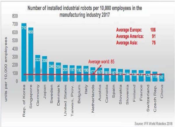 IFR global robot density