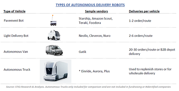Last-mile delivery robots