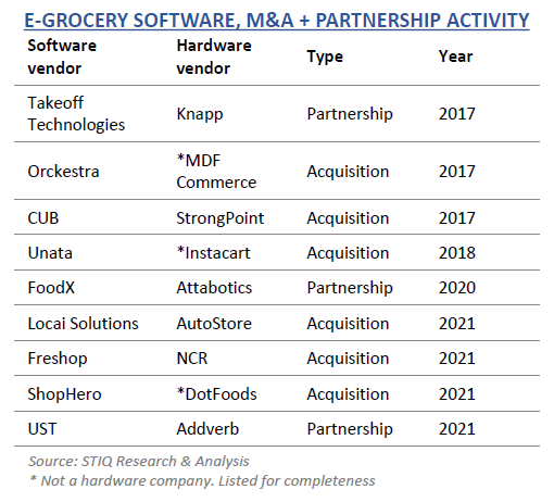 Partnership activity in e-groceries