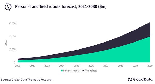 GlobalData Japan robotics forecast