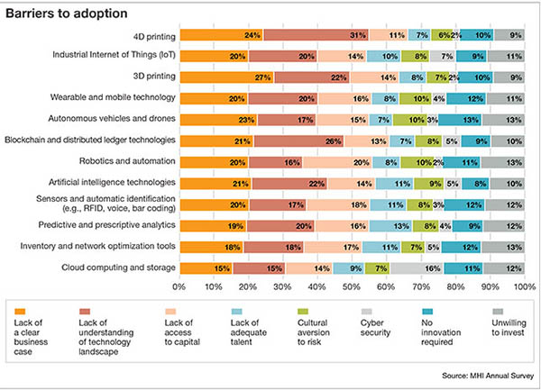 Barriers to supply chain technology adoption