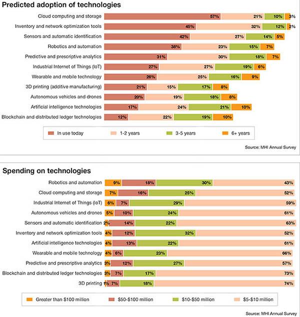 Materials handling innovation spending