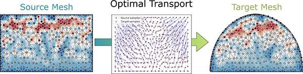 NVIDIA optimal transport