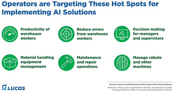 Warehouse AI hot spots