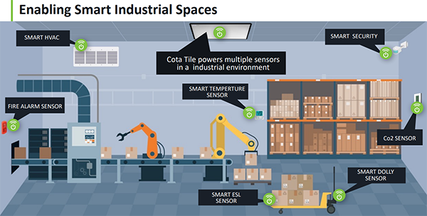Ossia Cota for smart industry