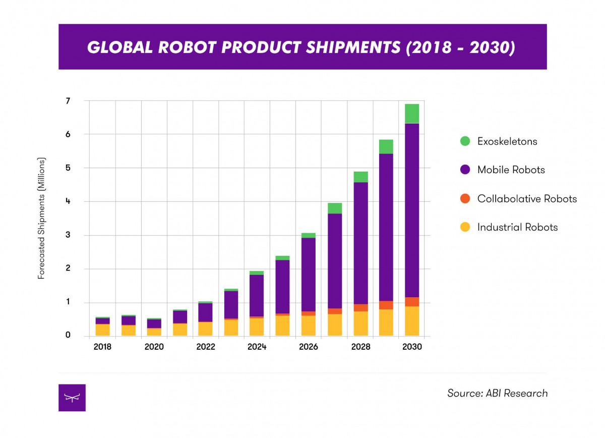 ABI robotics shipments