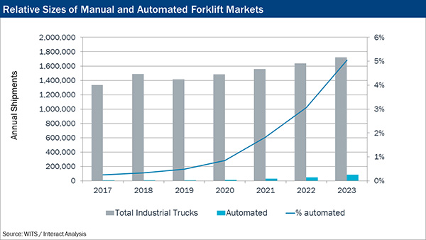 Relative sizes of manual and automated forklift markets