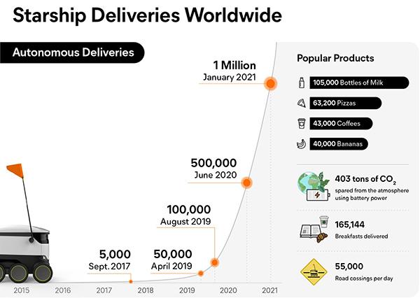 Starship Technologies sets records
