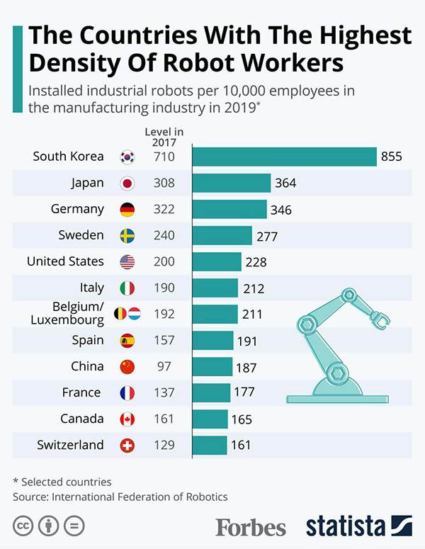 Robot density, Forbes