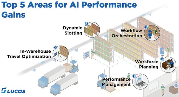 Lucas Systems touts AI performance gains