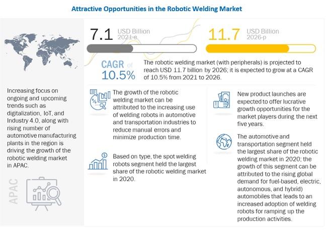 Robotic welding market opportunities